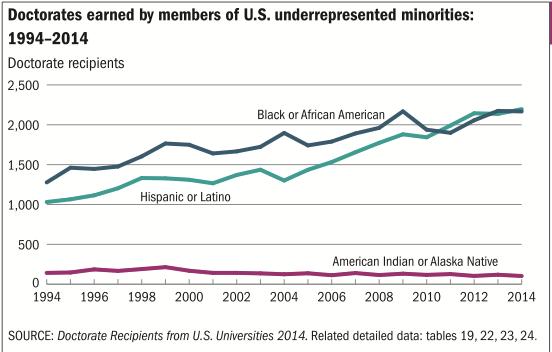 PhDs to Latinos and blacks