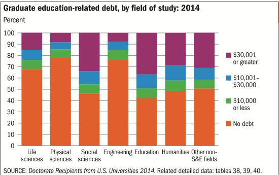 PhD debt