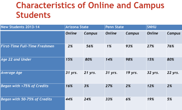 Characteristics of online and campus students