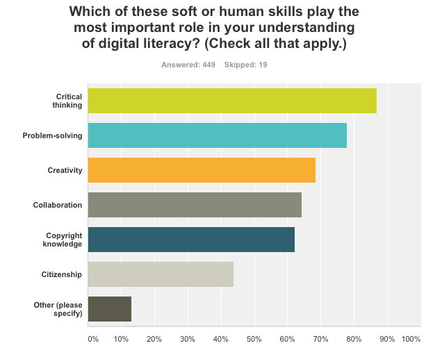 dl-survey-soft-skills
