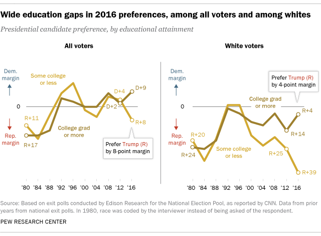 2016 election, differences by education levels