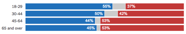 election-2016-age-exit-polls-nytimes