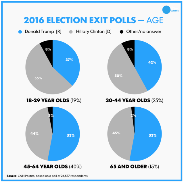 election-2016-votes-by-age_usa-today