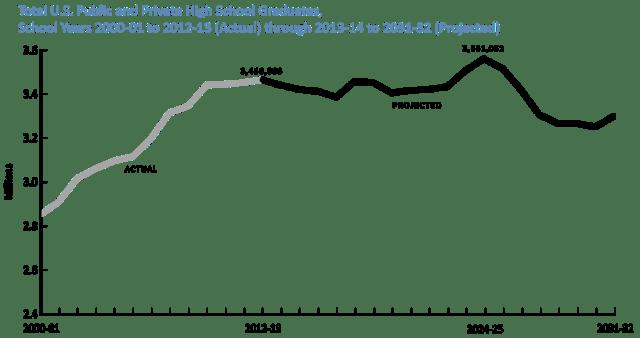 high-school-grads-totals-2000-2032-wiche-png
