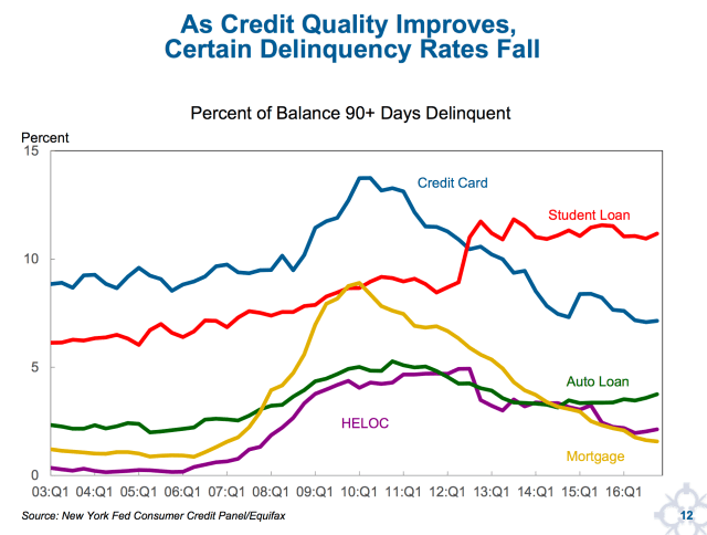"""As Credit Quality Improves, Certain Delinquency Rates Fall"""