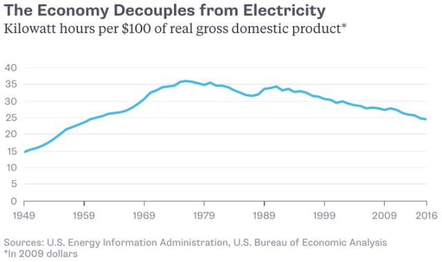 electricity per GDP_1949-2016