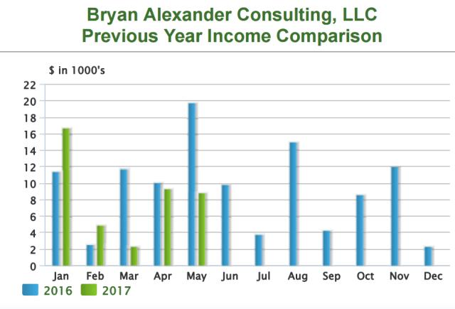 BAC income 2016-2017