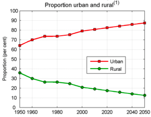 US population urban and rural 1950-2050_UN