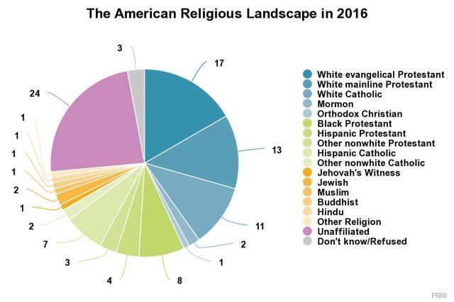 religions in 2016