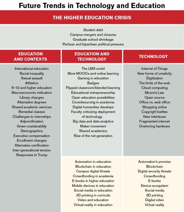 FTTE chart, Campus Technology edit