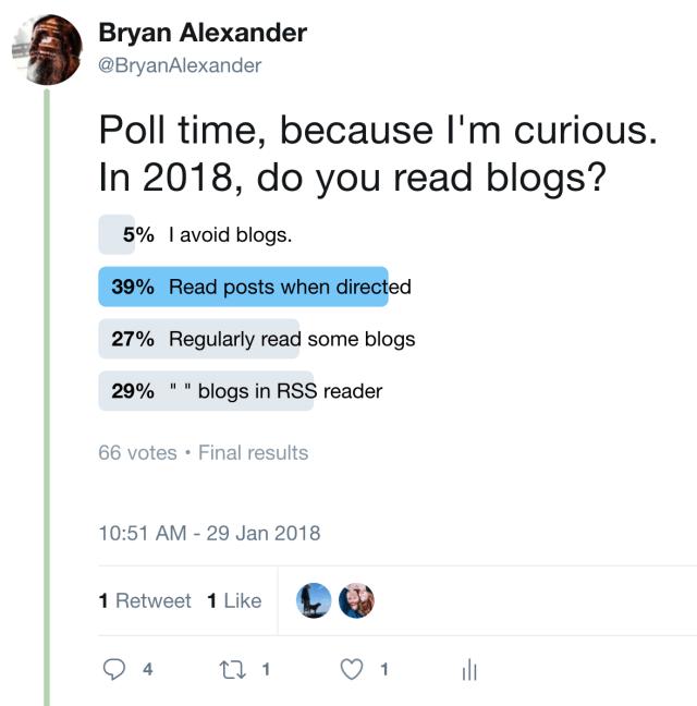 Twitter poll on reading blogs