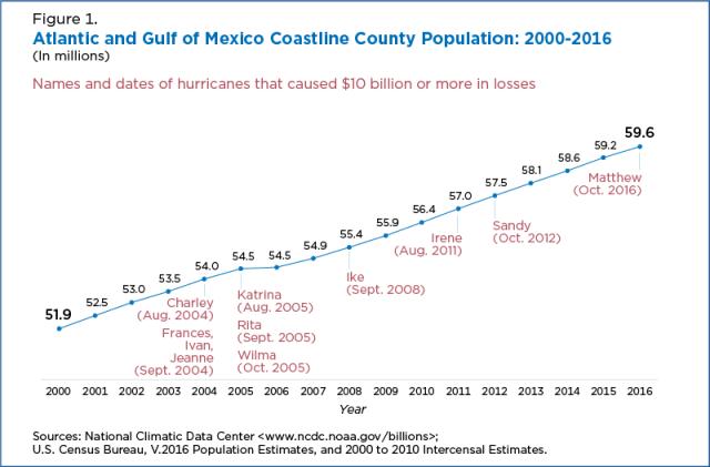 Census data Atlantic Gulf coasts 2000-2016