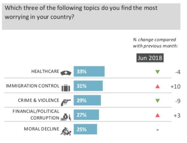 Ipsos 2018 US leading worries