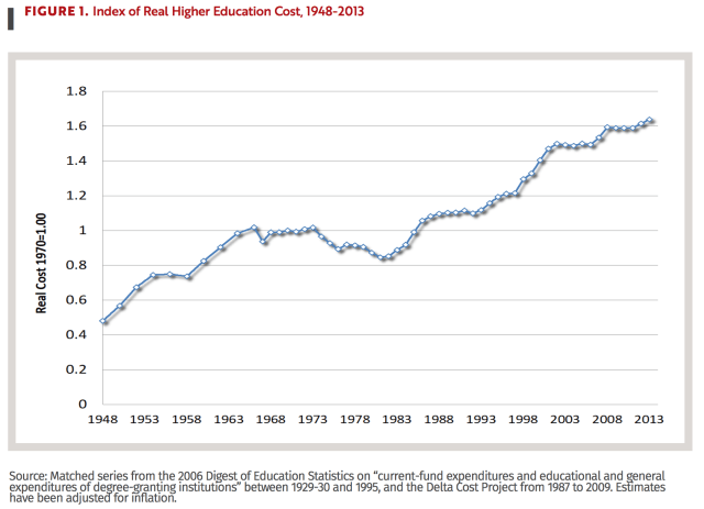 Cost to offer a year of college since WWII