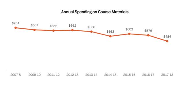 textbook spending 2007-2018_NACS