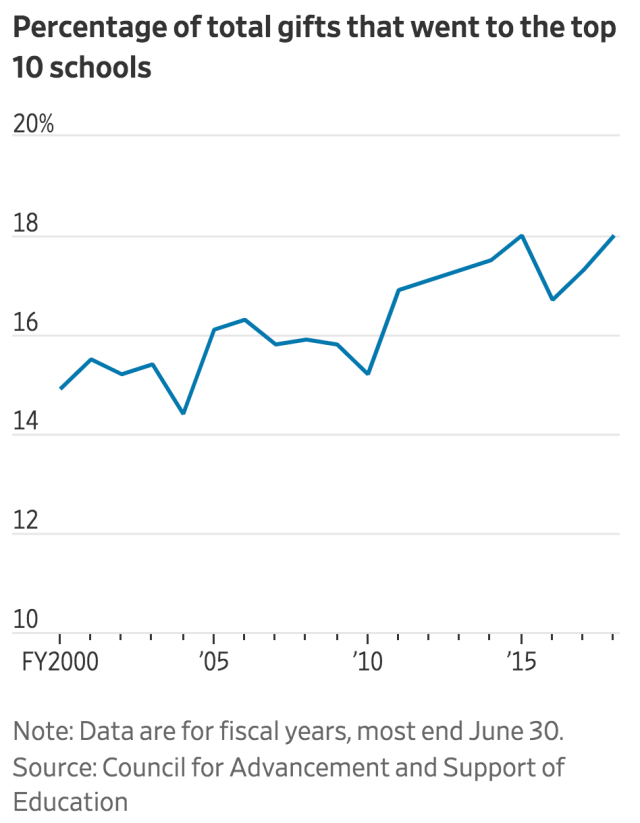 charitable giving to top schools 2000-2018_WSJ