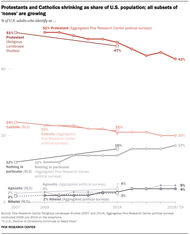changing US religious belief 2007-2018-19_Pew