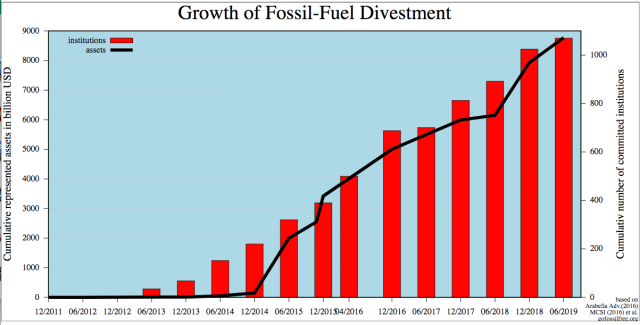 fossil fuel divestment_Wikipedia