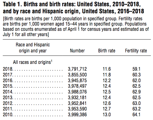 birth rates US 2010-2018_CDC