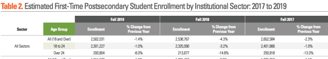 enrollment 2017=2019_by age