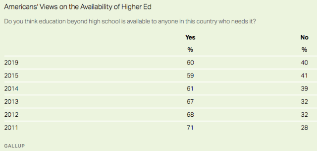 higher ed availability_Gallup2020