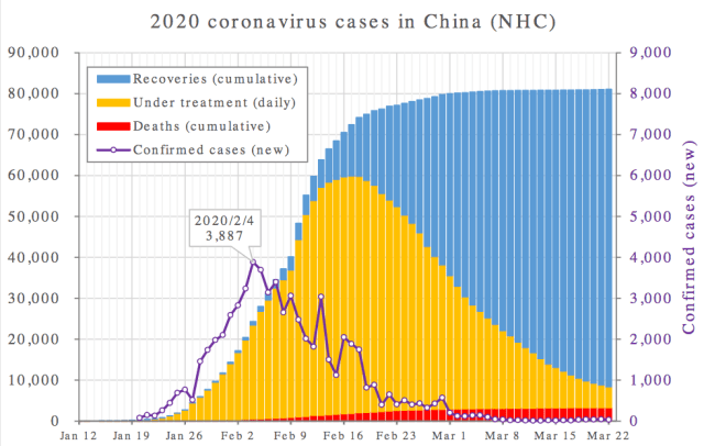 coronavirus China 2020 Jan-March Wikipedia
