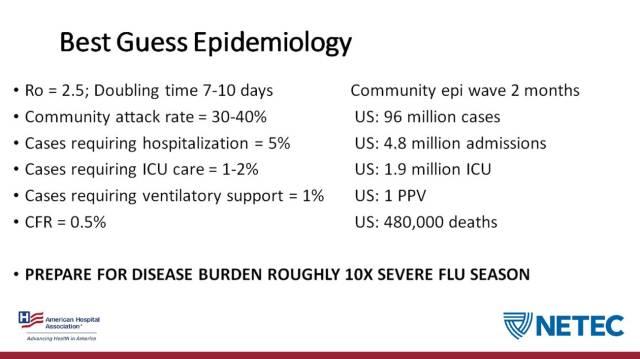 coronavirus extrapolation AHA
