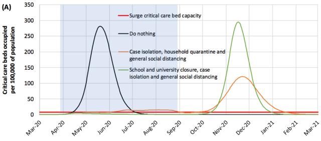 coronavirus in waves Imperial College report