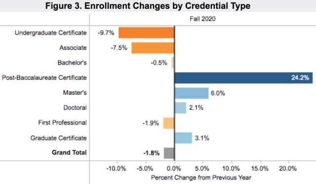 enrollment 2020 fall degree type_Clearinghouseenrollment 2020 fall degree type_Clearinghouse