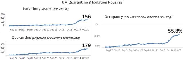 coronavirus U Michigan quarantine and isolation 2020 Oct 21 dashboard