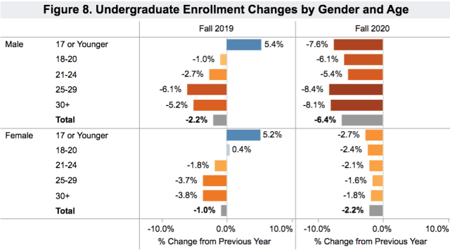 enrollment by age and gender 2020 fall_Clearinghouse 2020 Oct 15