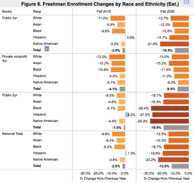 enrollment changes by ethnicities