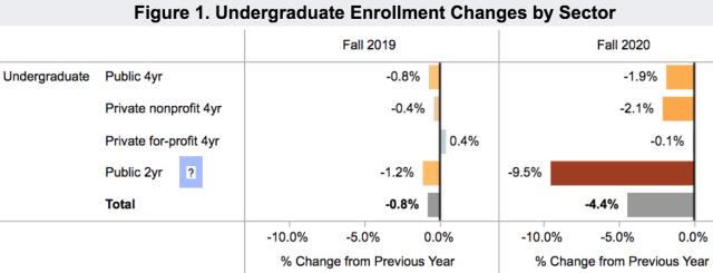 enrollment US undergrad 2020 Nov 18 Clearinghouse