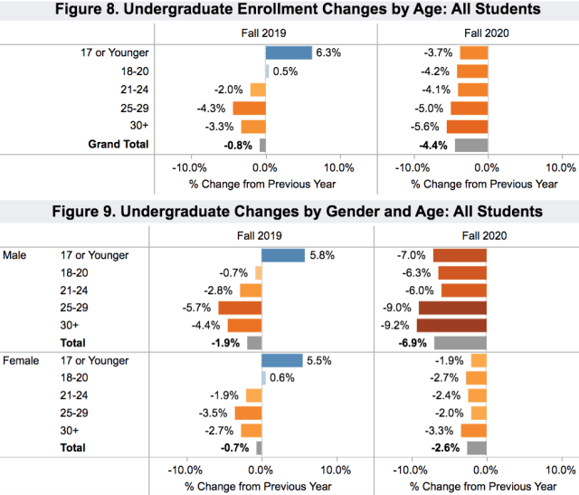 enrollment undergrad by age and gender 2020 Nov 18_Clearinghouse