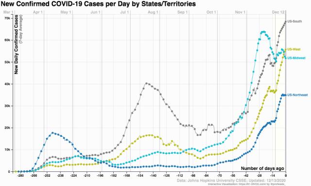 coronavirus cases US regions 2020 Dec 13_91-DIVOC
