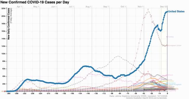 coronavirus cases by nation 2020 Dec 1391-DIVOC