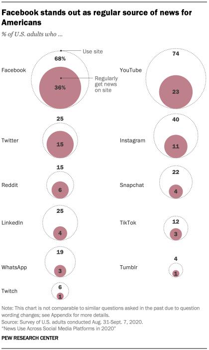 social media for news by platform Pew_2021 Jan