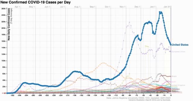 coronavirus cases in world_US_2021 Feb 1_91-DIVOC