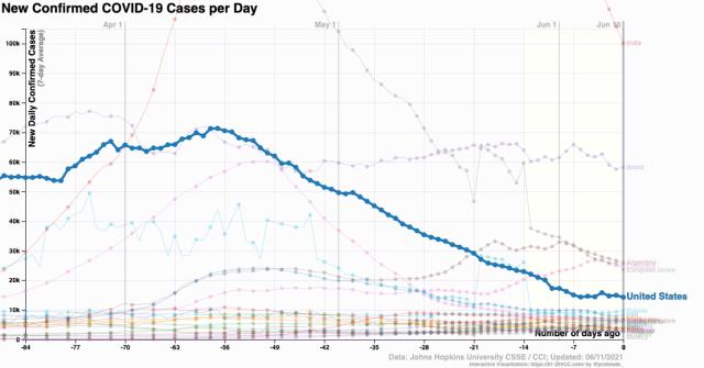 coronavirus cases US 91-DIVOC 2021 June 11