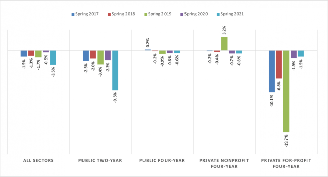 enrollment spring 2017-2021 Clearinghouse