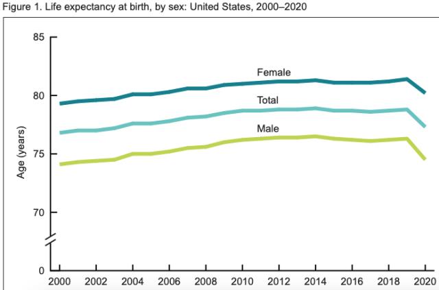 CDC US life expectancy 2000-2020