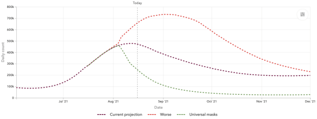 coronavirus infection projection 2021 Jun-Dec_IHME_2021 August 16