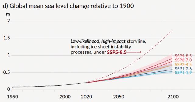 IPCC 2021 extreme scenario low-probability event