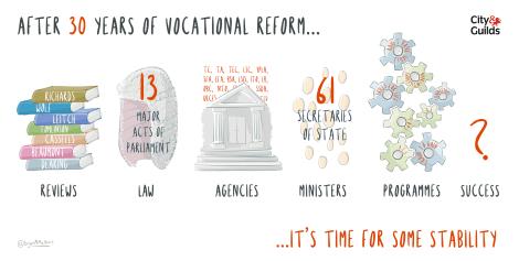 A brief history of vocational reform