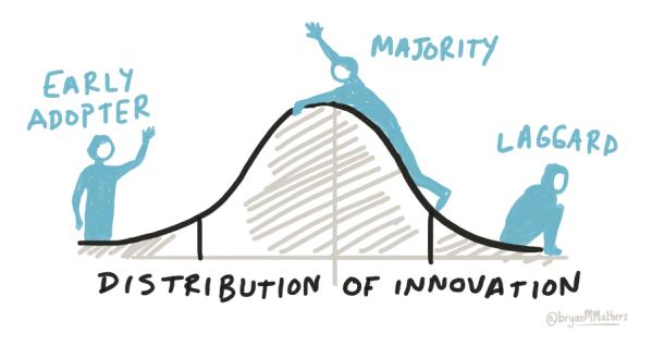 Distribution of innovation