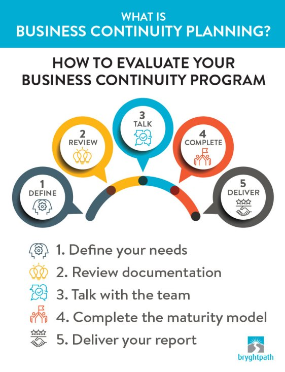What-is-BC-Planning-Steps Evaluating Business Continuity Programs: Is your Business Continuity Program ready for the next Disruption?