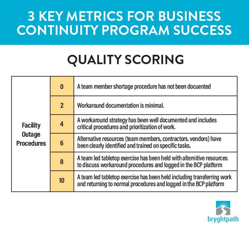 3-Key-Metrics-Quality-Scoring 3 Key Metrics for Business Continuity Program Success