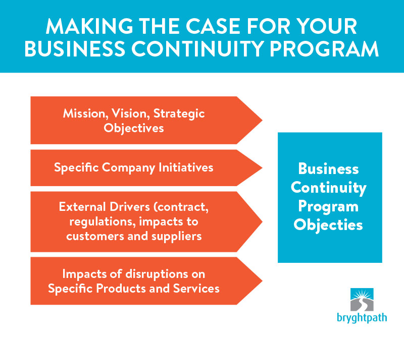 Making-the-Case-Objectives Making the Case for your Business Continuity Program