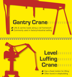 types of crane for construction industrial projects infographic [ 720 x 4414 Pixel ]