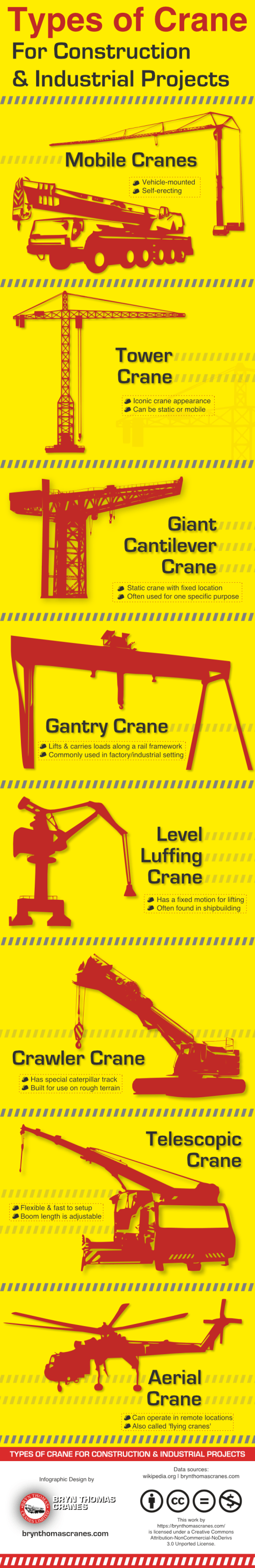 small resolution of types of crane for construction industrial projects infographic